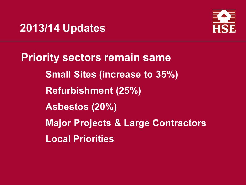 2013/14 Updates Priority sectors remain same Small Sites (increase to 35%) Refurbishment (25%) Asbestos (20%) Major Projects & Large Contractors Local
