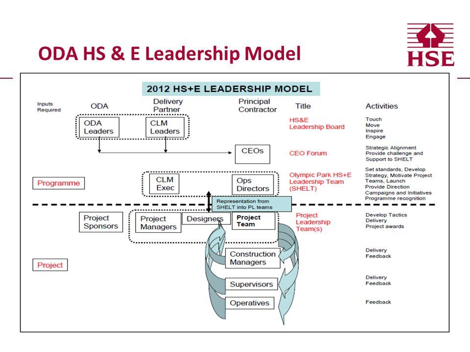 ODA HS & E Leadership Model