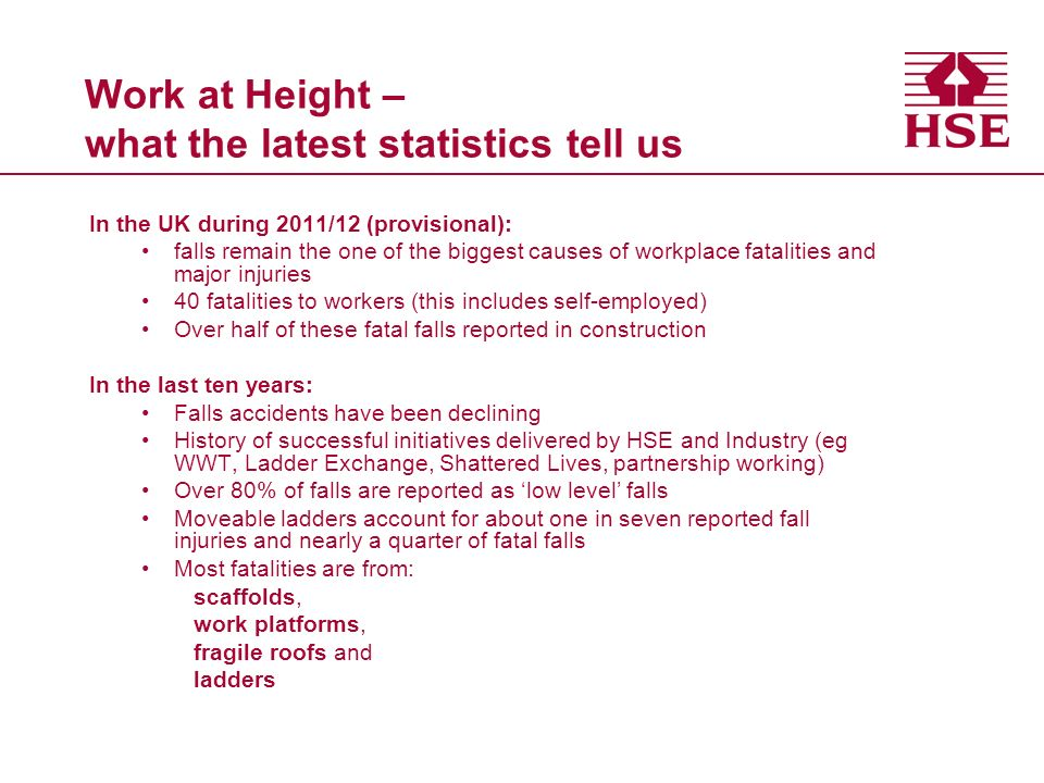 Work at Height – what the latest statistics tell us In the UK during 2011/12 (provisional): falls remain the one of the biggest causes of workplace fa