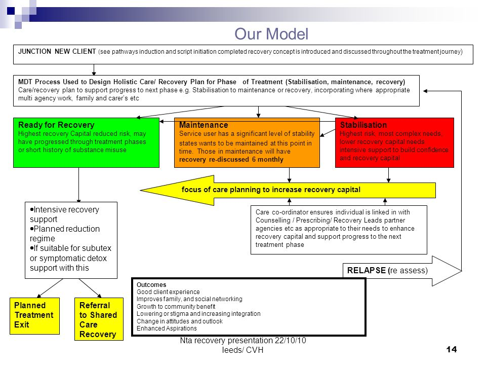 Nta recovery presentation 22/10/10 leeds/ CVH14 Our Model JUNCTION NEW CLIENT (see pathways induction and script initiation completed recovery concept is introduced and discussed throughout the treatment journey ) MDT Process Used to Design Holistic Care/ Recovery Plan for Phase of Treatment (Stabilisation, maintenance, recovery) Care/recovery plan to support progress to next phase e.g.