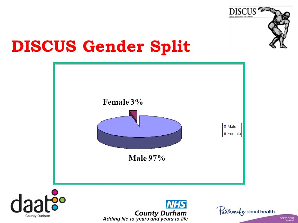 Adding life to years and years to life DISCUS Gender Ratio Male 97% Female 3% Male Female DISCUS Gender Split Female 3% Male 97%