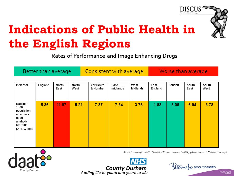 Adding life to years and years to life Indications of Public Health in the English Regions IndicatorEnglandNorth East North West Yorkshire & Humber East midlands West Midlands East England LondonSouth East South West Rate per 1000 population who have used anabolic steroids (2007-2008) 5.3611.975.217.377.343.781.833.056.943.78 Better than averageConsistent with averageWorse than average Rates of Performance and Image Enhancing Drugs Association of Public Health Observatories (2009) (from British Crime Survey)