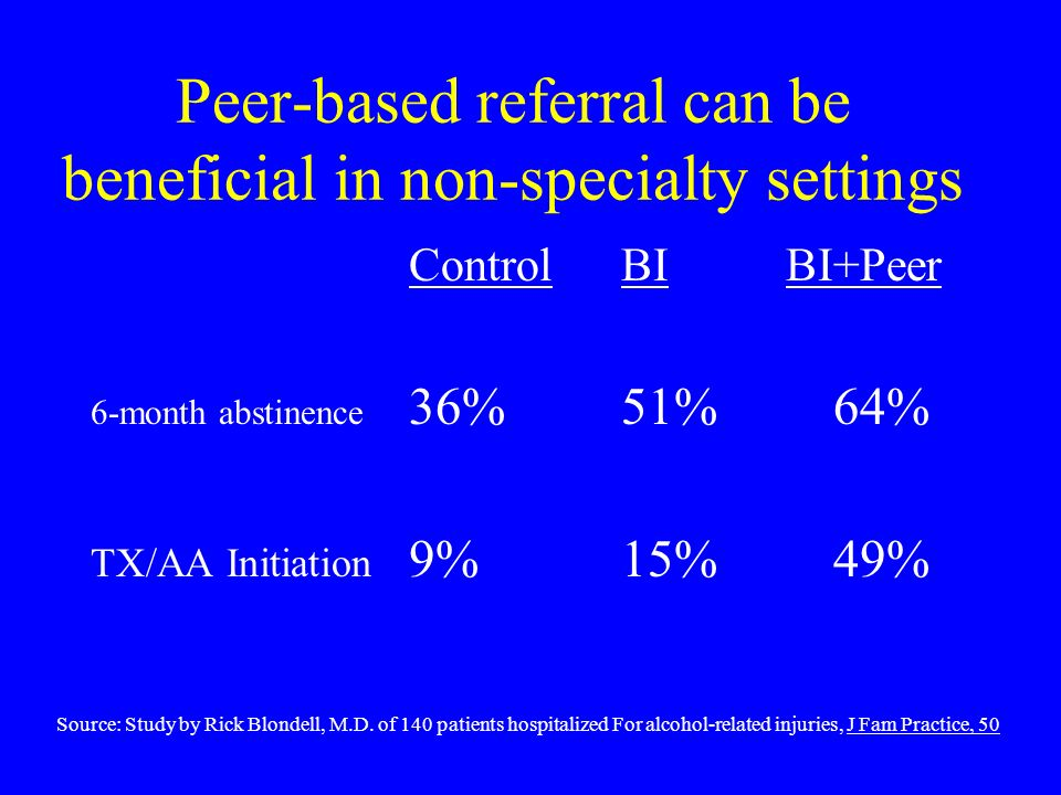 Peer-based referral can be beneficial in non-specialty settings ControlBI BI+Peer 6-month abstinence 36%51%64% TX/AA Initiation 9%15%49% Source: Study