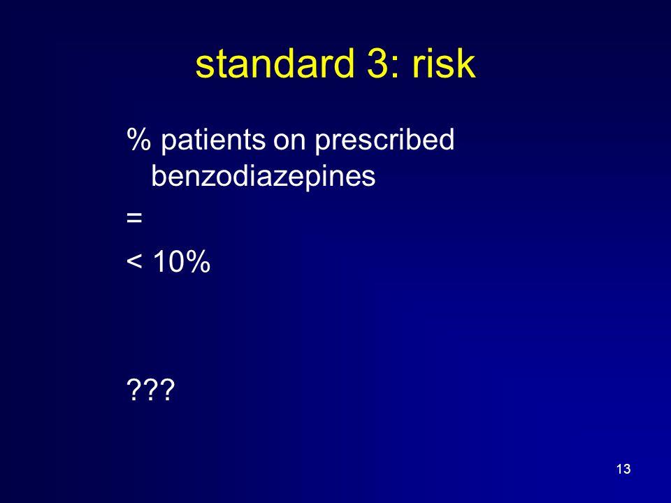 13 standard 3: risk % patients on prescribed benzodiazepines = < 10%