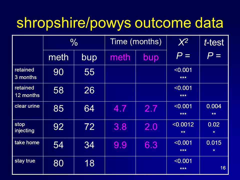 16 shropshire/powys outcome data % Time (months) Х 2 P = t-test P = methbupmethbup retained 3 months 9055 <0.001 *** retained 12 months 5826 <0.001 *** clear urine 85644.72.7 <0.001 *** 0.004 ** stop injecting 92723.82.0 <0.0012 ** 0.02 * take home 54349.96.3 <0.001 *** 0.015 * stay true 8018 <0.001 ***