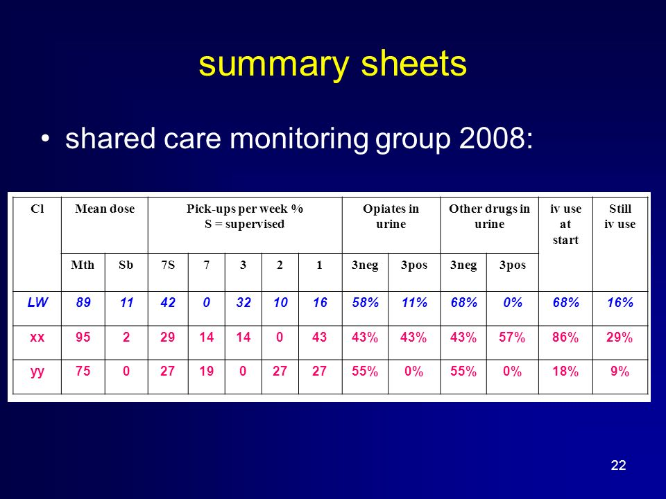 22 summary sheets shared care monitoring group 2008: ClMean dosePick-ups per week % S = supervised Opiates in urine Other drugs in urine iv use at start Still iv use MthSb7S73213neg3pos3neg3pos LW %11%68%0%68%16% xx % 57%86%29% yy %0%55%0%18%9%
