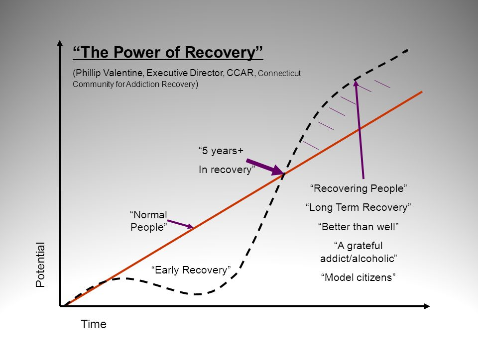 The Power of Recovery (Phillip Valentine, Executive Director, CCAR, Connecticut Community for Addiction Recovery ) Time Potential Normal People Recove