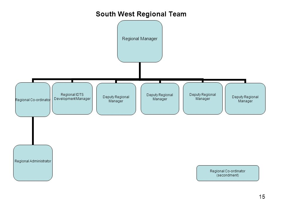 15 South West Regional Team Regional Manager Regional Co-ordinator Regional Administrator Regional IDTS Development Manager Deputy Regional Manager De