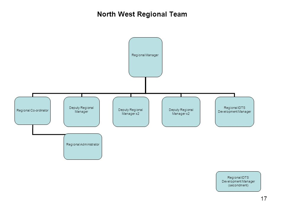 17 North West Regional Team Regional Manager Regional Co-ordinator Deputy Regional Manager Deputy Regional Manager x2 Deputy Regional Manager x2 Regio