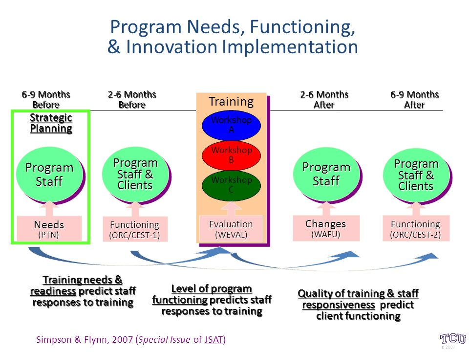 Program Needs, Functioning, & Innovation Implementation Training Workshop A Workshop B Workshop C 6-9 Months After 2-6 Months After Program Staff & ClientsProgram Clients Functioning(ORC/CEST-2)ProgramStaffProgramStaffChanges(WAFU) 2-6 Months Before 6-9 Months Before Program Staff & ClientsProgram Clients Functioning(ORC/CEST-1) ProgramStaffProgramStaff Needs(PTN) Evaluation(WEVAL) StrategicPlanning Quality of training & staff responsiveness predict client functioning Level of program functioning predicts staff responses to training Training needs & readiness predict staff responses to training Simpson & Flynn, 2007 (Special Issue of JSAT) © 2007