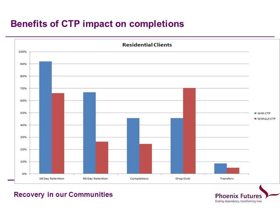 Benefits of CTP impact on completions