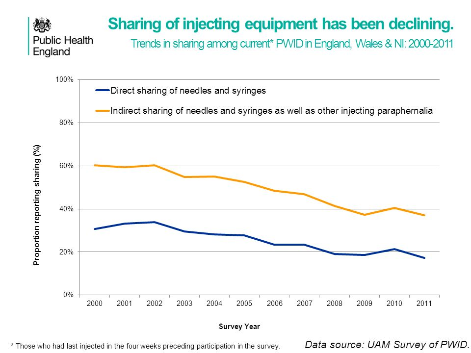 Sharing of injecting equipment has been declining.