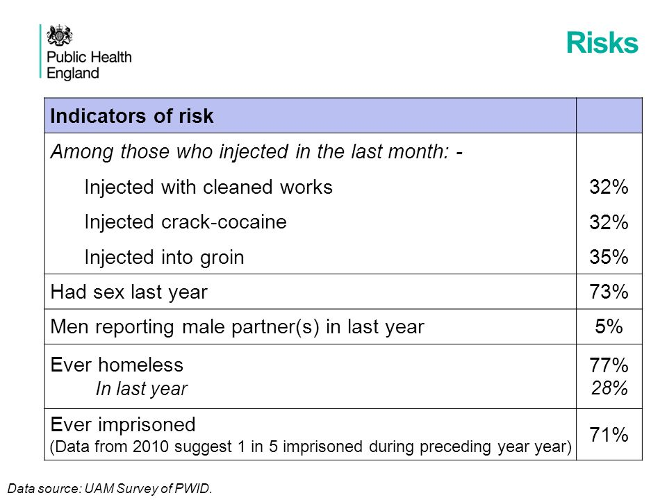 Risks Indicators of risk Among those who injected in the last month: - Injected with cleaned works32% Injected crack-cocaine32% Injected into groin35% Had sex last year73% Men reporting male partner(s) in last year5% Ever homeless In last year 77% 28% Ever imprisoned (Data from 2010 suggest 1 in 5 imprisoned during preceding year year) 71% Data source: UAM Survey of PWID.