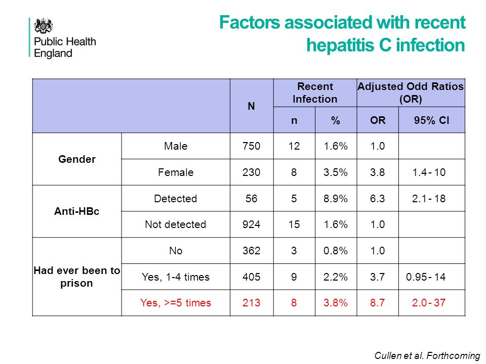 Factors associated with recent hepatitis C infection N Recent Infection Adjusted Odd Ratios (OR) n%OR95% CI Gender Male750121.6%1.0 Female23083.5%3.81.4-10 Anti-HBc Detected5658.9%6.32.1-18 Not detected924151.6%1.0 Had ever been to prison No36230.8%1.0 Yes, 1-4 times40592.2%3.70.95-14 Yes, >=5 times21383.8%8.72.0-37 Cullen et al.