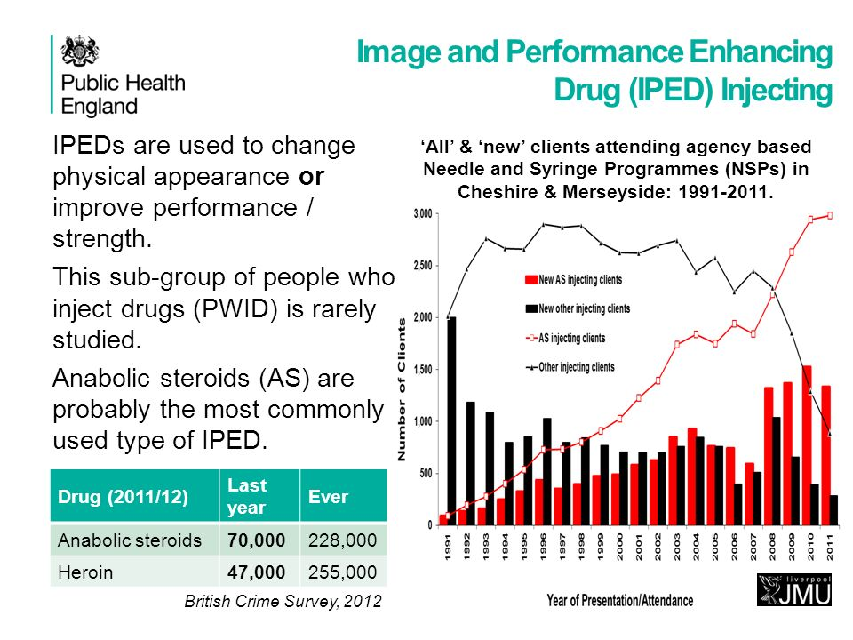 IPEDs are used to change physical appearance or improve performance / strength. This sub-group of people who inject drugs (PWID) is rarely studied. An
