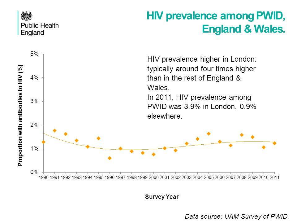HIV prevalence among PWID, England & Wales. Data source: UAM Survey of PWID.