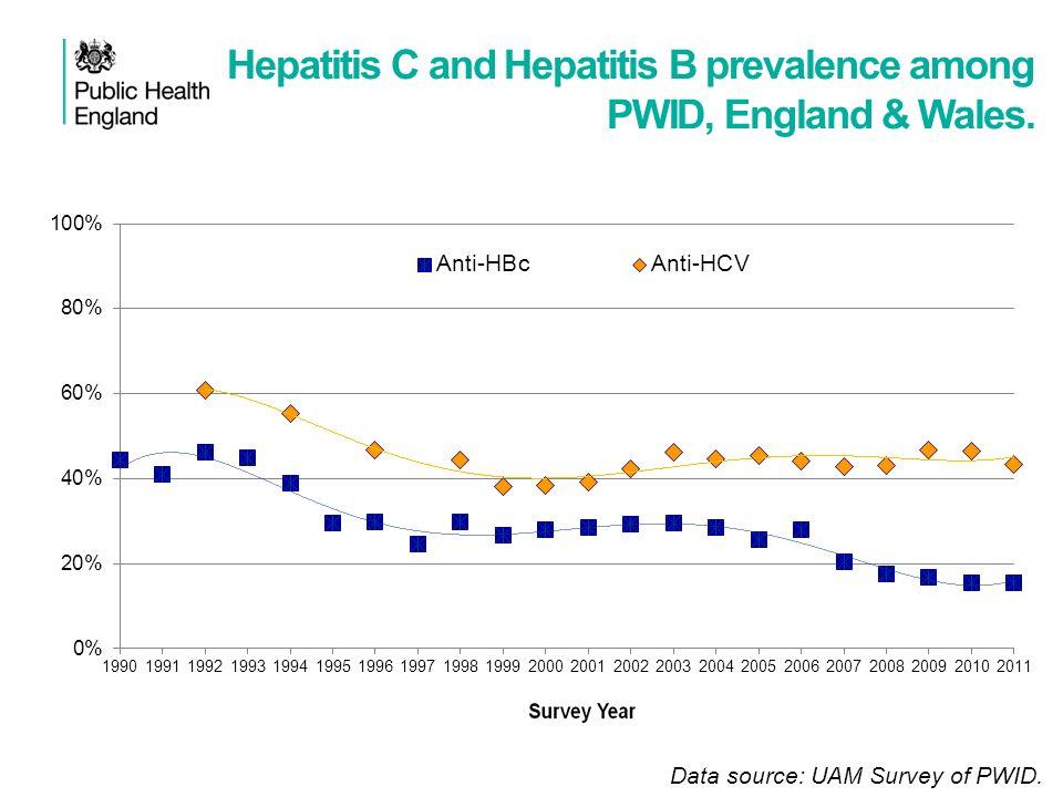 Hepatitis C and Hepatitis B prevalence among PWID, England & Wales. Data source: UAM Survey of PWID.