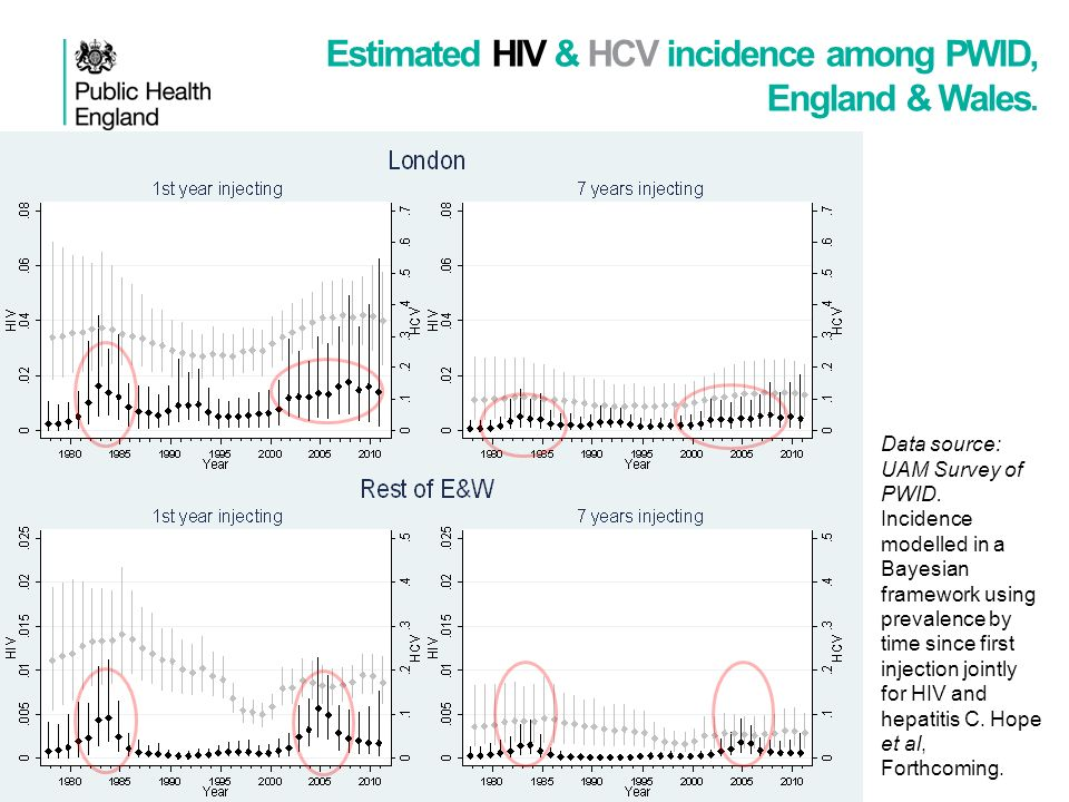 Estimated HIV & HCV incidence among PWID, England & Wales. Data source: UAM Survey of PWID. Incidence modelled in a Bayesian framework using prevalenc
