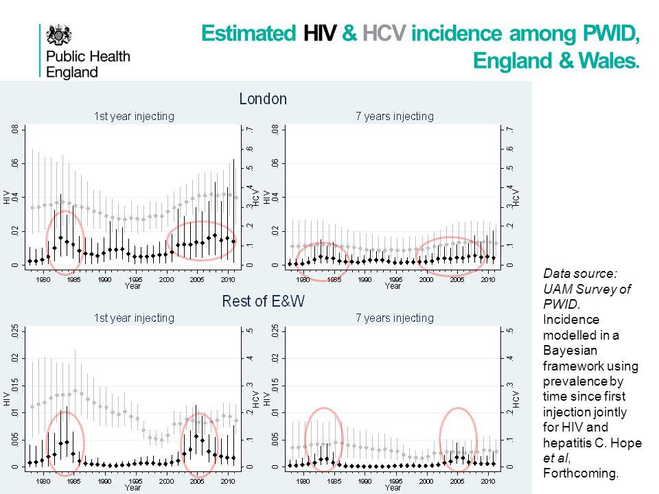 Estimated HIV & HCV incidence among PWID, England & Wales.