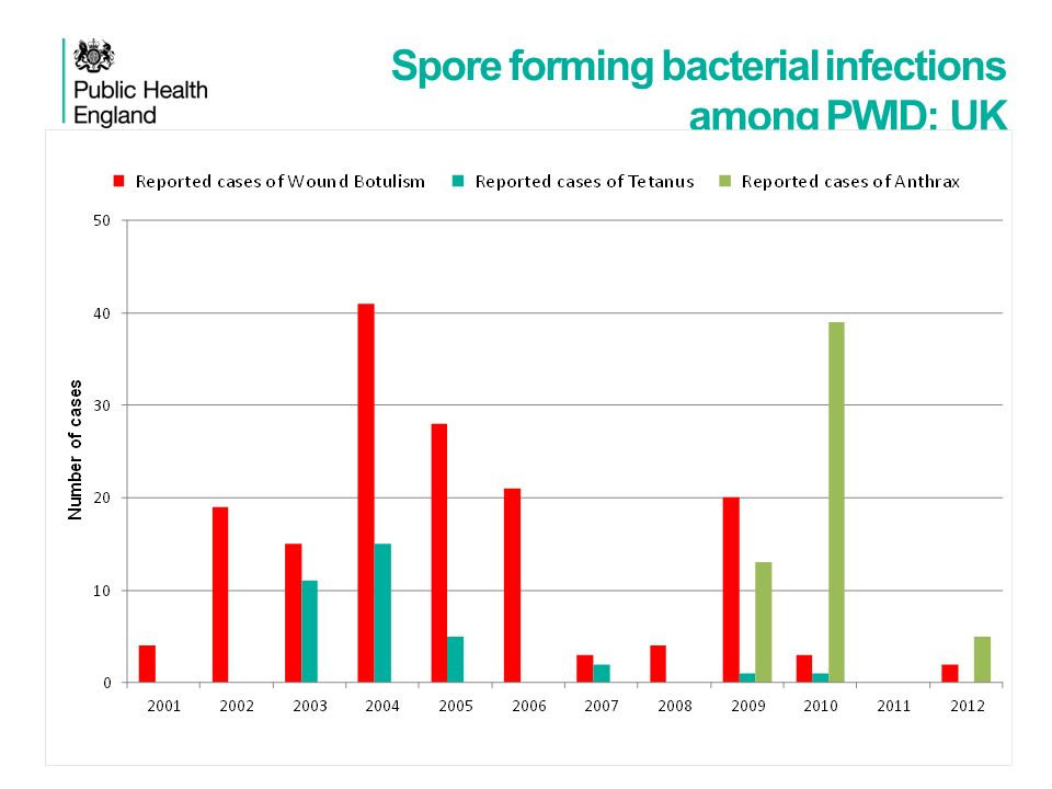 Spore forming bacterial infections among PWID: UK