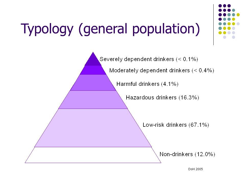 Typology (general population) DoH 2005