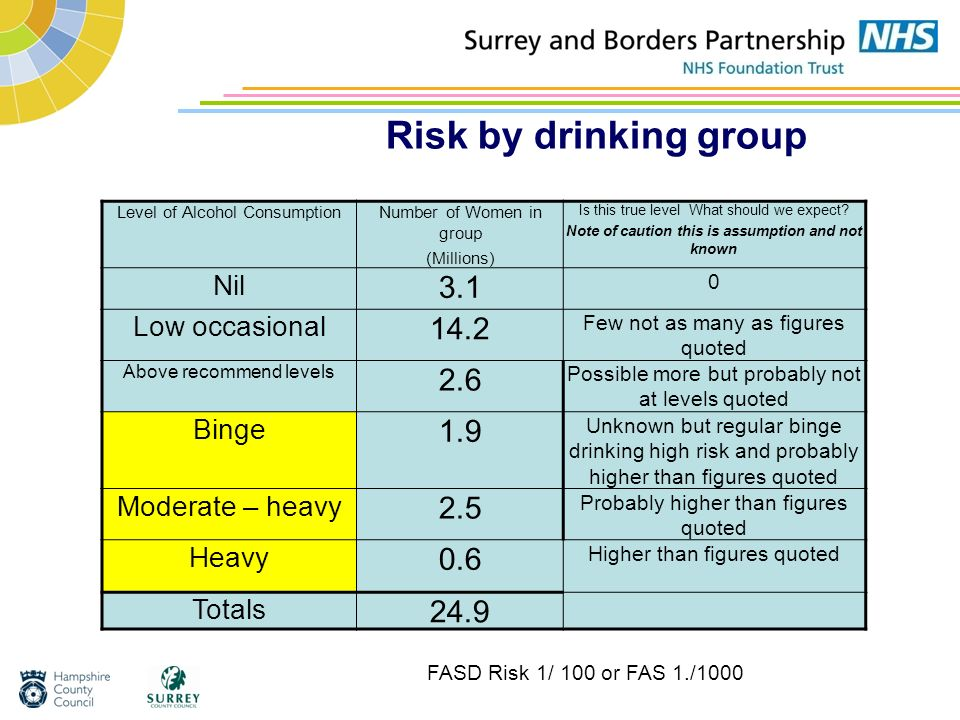 Risk by drinking group Level of Alcohol ConsumptionNumber of Women in group (Millions) Is this true level What should we expect? Note of caution this