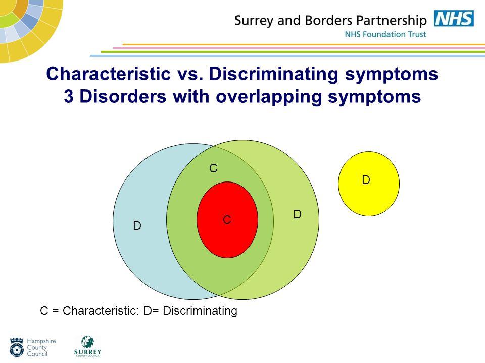 Characteristic vs. Discriminating symptoms 3 Disorders with overlapping symptoms C C D D C = Characteristic: D= Discriminating D