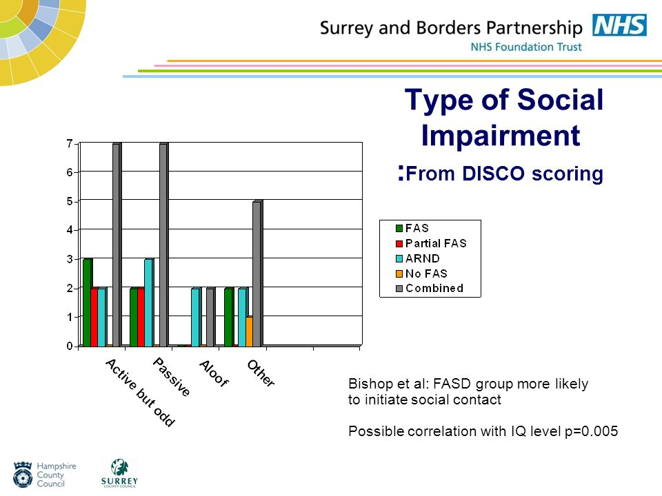 Type of Social Impairment : From DISCO scoring Bishop et al: FASD group more likely to initiate social contact Possible correlation with IQ level p=0.