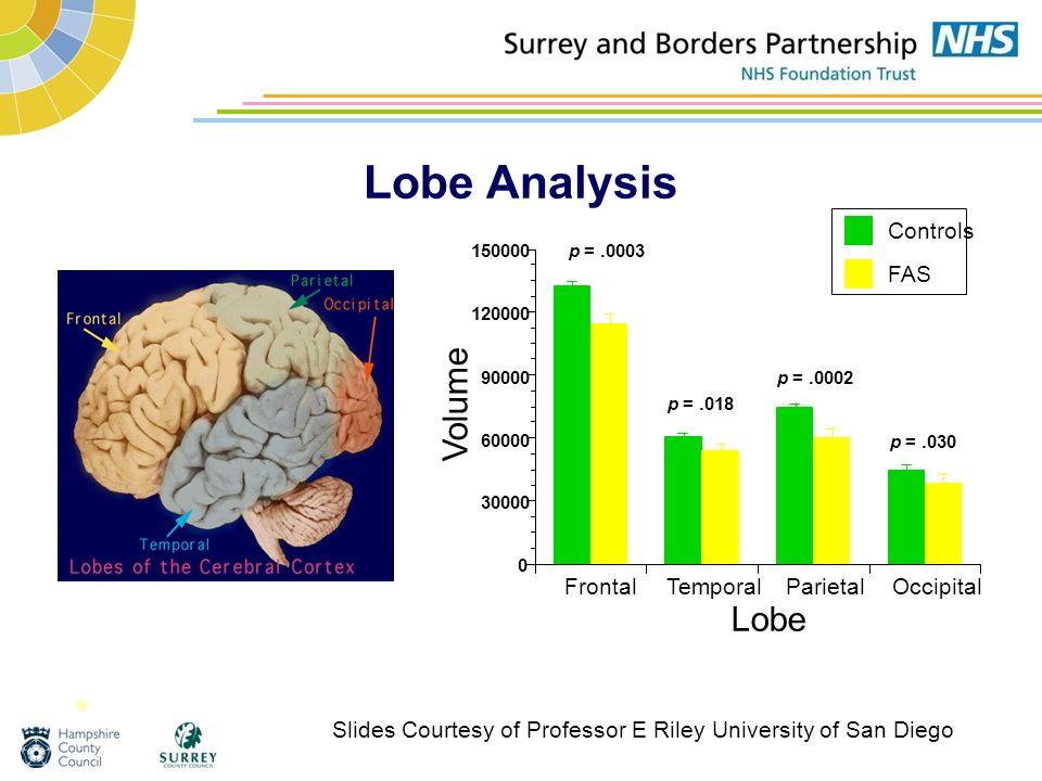Lobe Analysis FrontalTemporalParietalOccipital 0 30000 60000 90000 120000 150000 Volume Lobe Controls FAS p =.0003 p =.018 p =.030 p =.0002 * Slides C