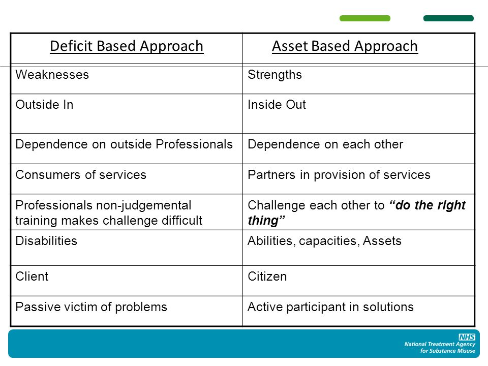 Deficit Based Approach Asset Based Approach WeaknessesStrengths Outside InInside Out Dependence on outside ProfessionalsDependence on each other Consumers of servicesPartners in provision of services Professionals non-judgemental training makes challenge difficult Challenge each other to do the right thing DisabilitiesAbilities, capacities, Assets ClientCitizen Passive victim of problemsActive participant in solutions