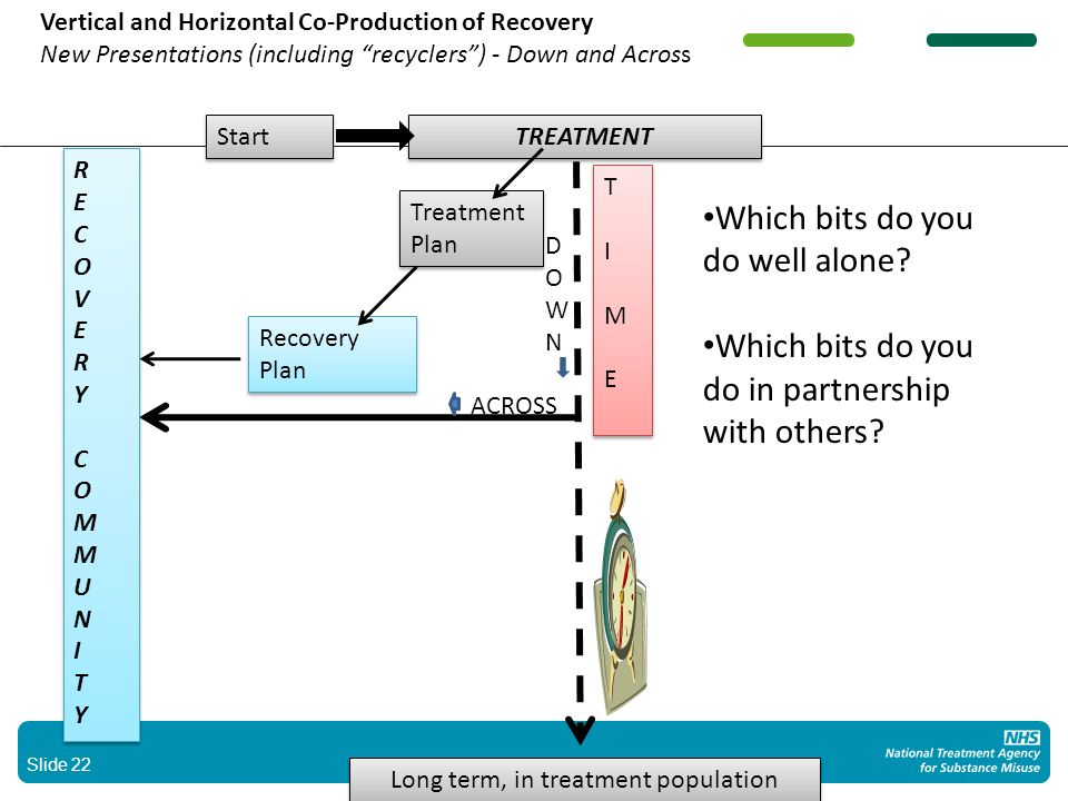 Slide 22 Vertical and Horizontal Co-Production of Recovery New Presentations (including recyclers) - Down and Across RECOVERYCOMMUNITYRECOVERYCOMMUNITY RECOVERYCOMMUNITYRECOVERYCOMMUNITY TREATMENT Treatment Plan Treatment Plan Recovery Plan Recovery Plan DOWNDOWN ACROSS TIMETIME TIMETIME Start Long term, in treatment population Which bits do you do well alone.