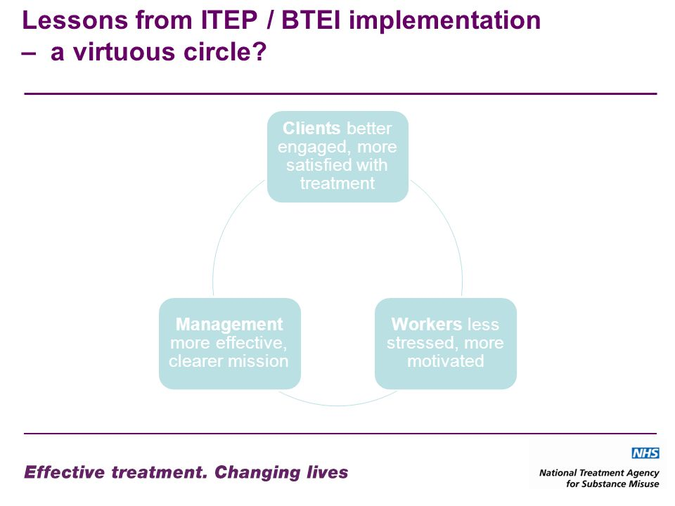 Lessons from ITEP / BTEI implementation – a virtuous circle? Clients better engaged, more satisfied with treatment Workers less stressed, more motivat