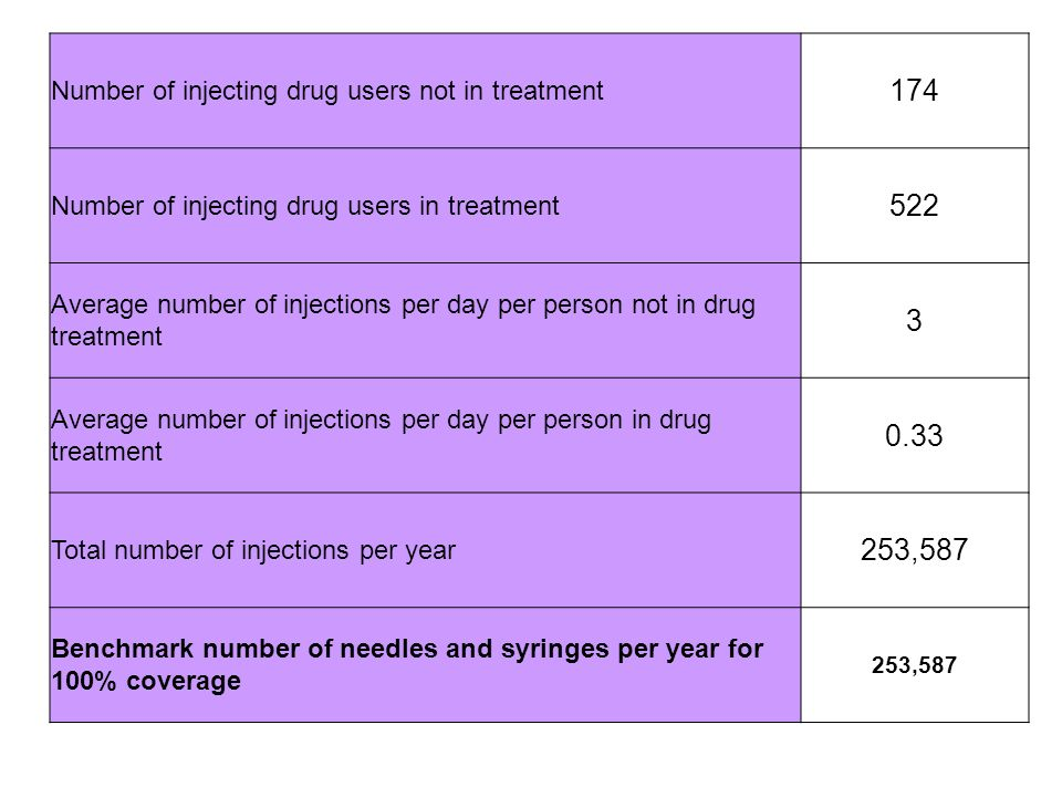 Number of injecting drug users not in treatment 174 Number of injecting drug users in treatment 522 Average number of injections per day per person no