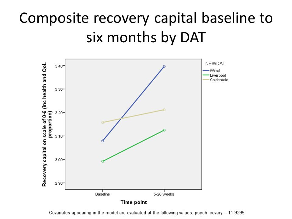 Composite recovery capital baseline to six months by DAT