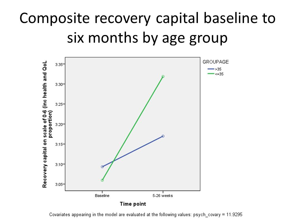 Composite recovery capital baseline to six months by age group