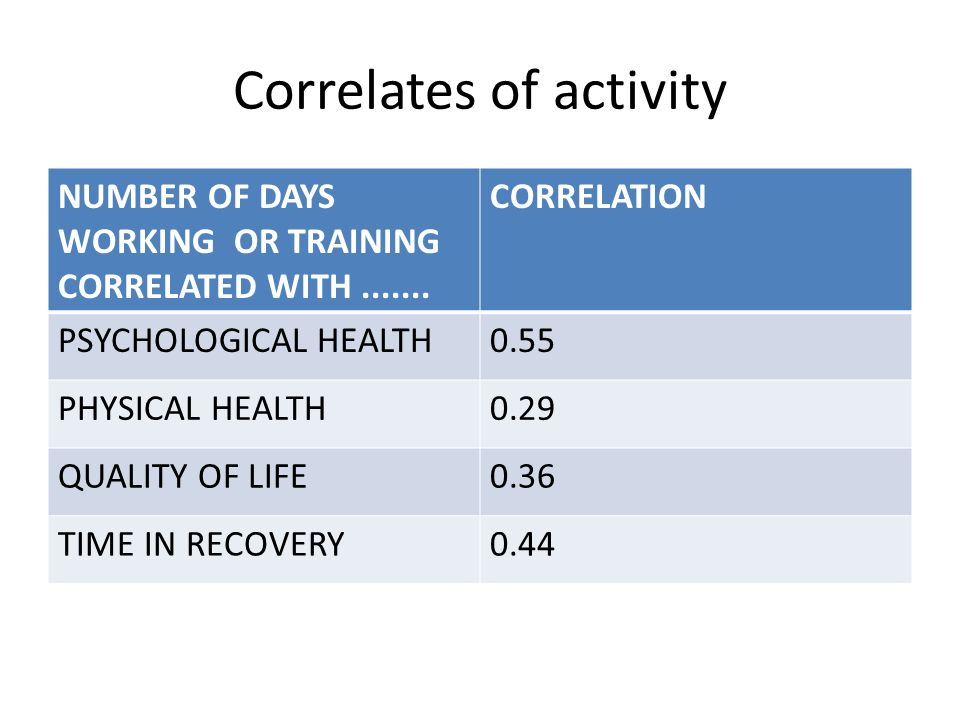 Correlates of activity NUMBER OF DAYS WORKING OR TRAINING CORRELATED WITH.......