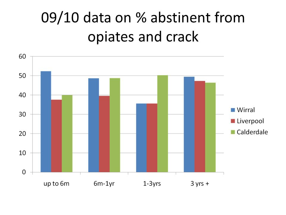 09/10 data on % abstinent from opiates and crack