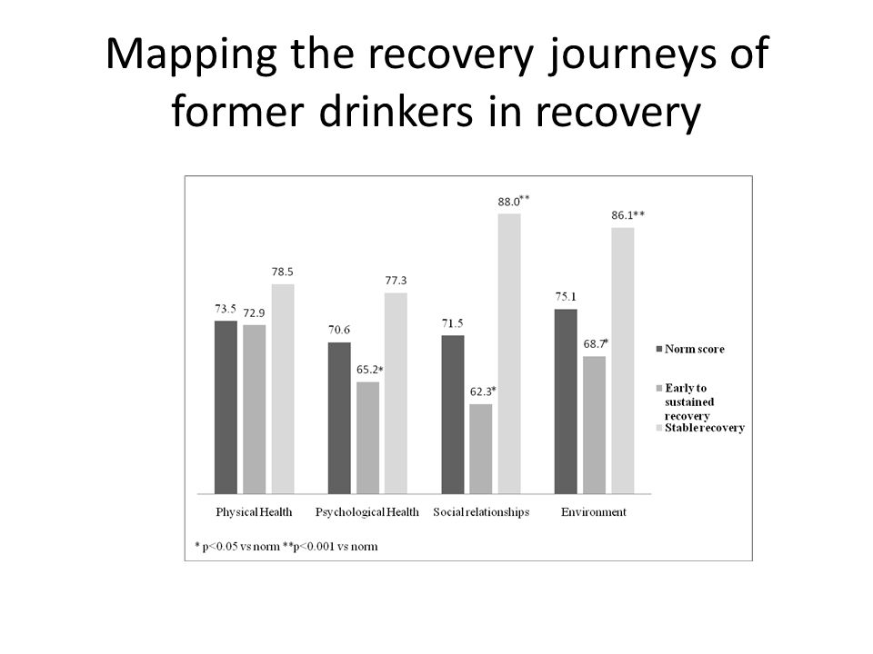 Mapping the recovery journeys of former drinkers in recovery