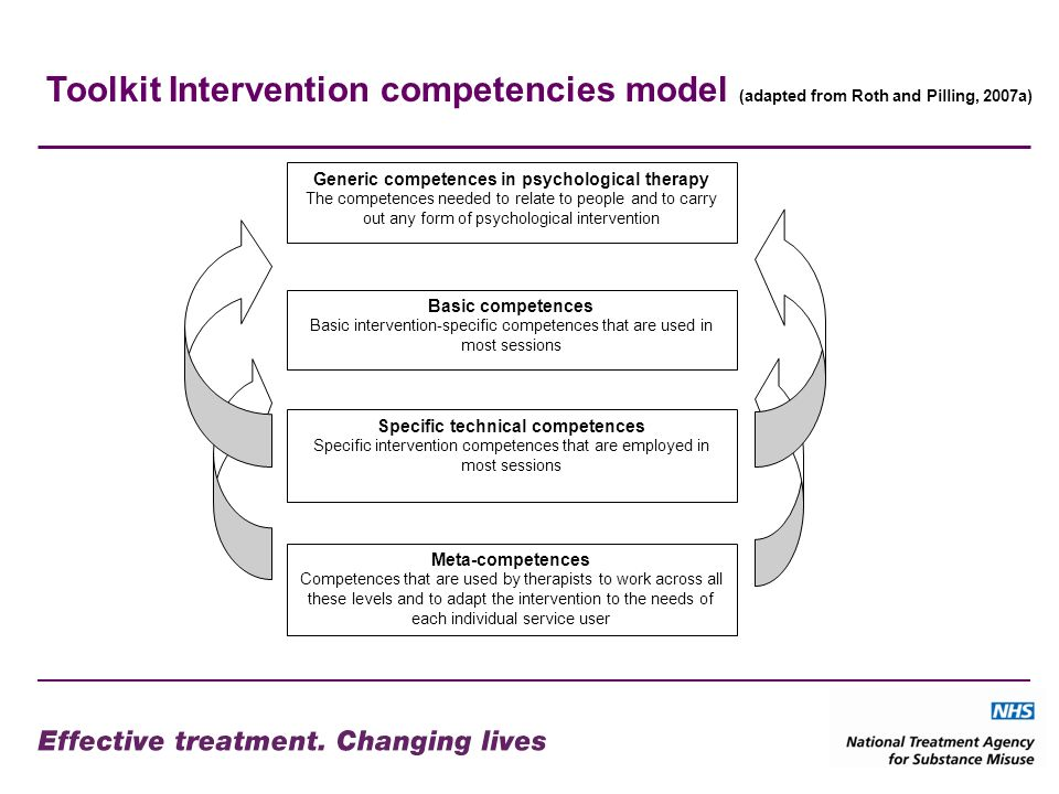 Generic competences in psychological therapy The competences needed to relate to people and to carry out any form of psychological intervention Basic