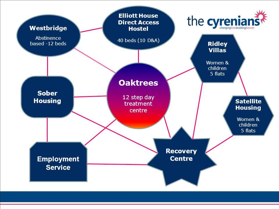 Oaktrees 12 step day treatment centre Sober Housing Elliott House Direct Access Hostel 40 beds (10 D&A) Ridley Villas Women & children 5 flats Westbri