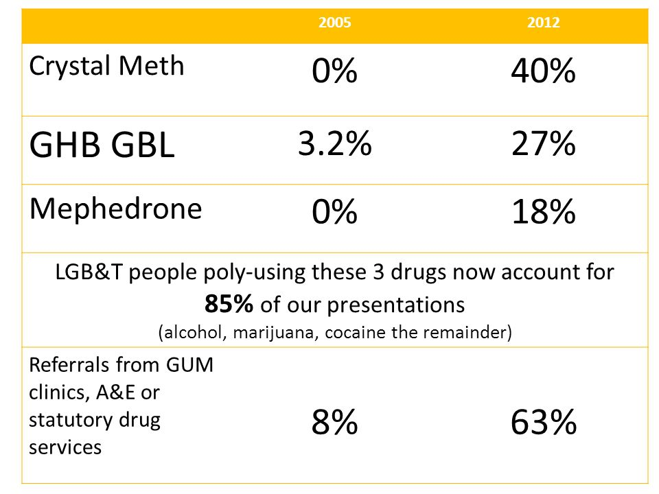 4 20052012 Crystal Meth 0%40% GHB GBL 3.2%27% Mephedrone 0%18% LGB&T people poly-using these 3 drugs now account for 85% of our presentations (alcohol, marijuana, cocaine the remainder) Referrals from GUM clinics, A&E or statutory drug services 8%63%