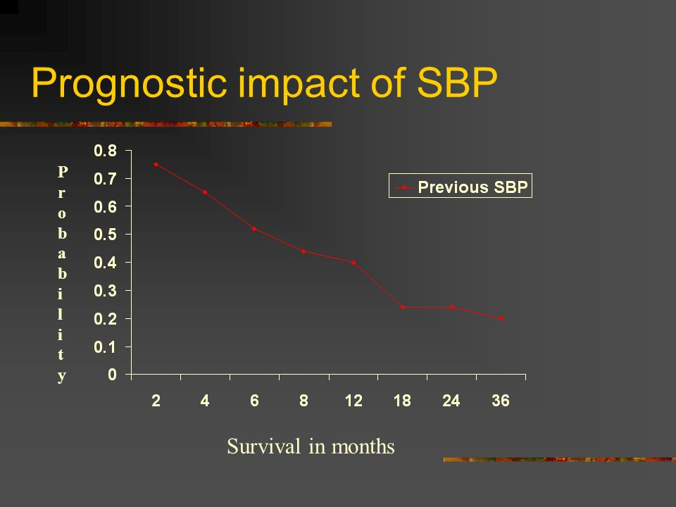 Prognostic impact of SBP Survival in months ProbabilityProbability