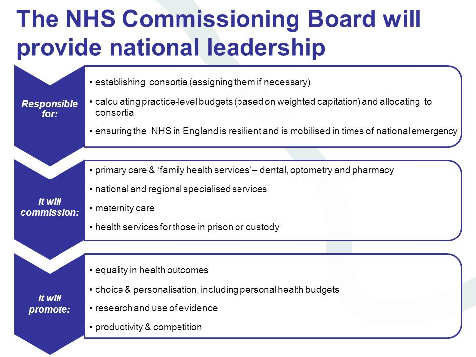The NHS Commissioning Board will provide national leadership Responsible for: establishing consortia (assigning them if necessary) calculating practic