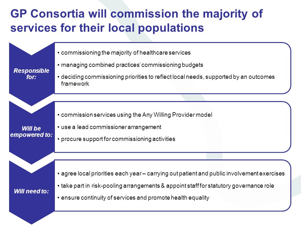 GP Consortia will commission the majority of services for their local populations Will need to: commissioning the majority of healthcare services mana