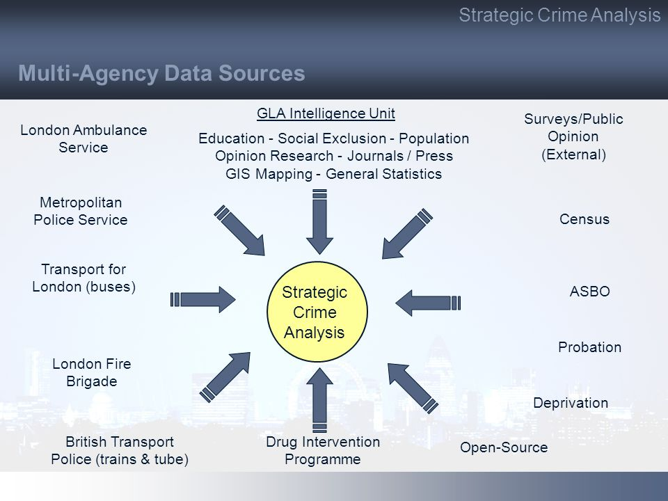 Strategic Crime Analysis Deprivation London Ambulance Service Metropolitan Police Service Transport for London (buses) British Transport Police (trains & tube) London Fire Brigade Census Surveys/Public Opinion (External) Probation Drug Intervention Programme ASBO GLA Intelligence Unit Education - Social Exclusion - Population Opinion Research - Journals / Press GIS Mapping - General Statistics Open-Source Multi-Agency Data Sources Strategic Crime Analysis
