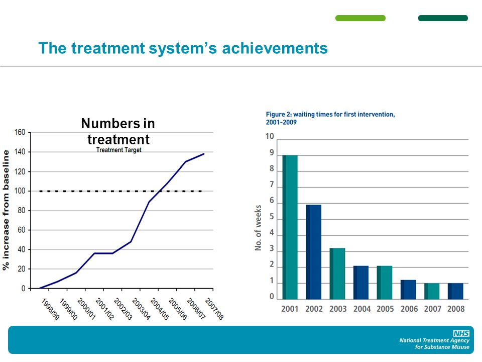 The treatment systems achievements Numbers in treatment