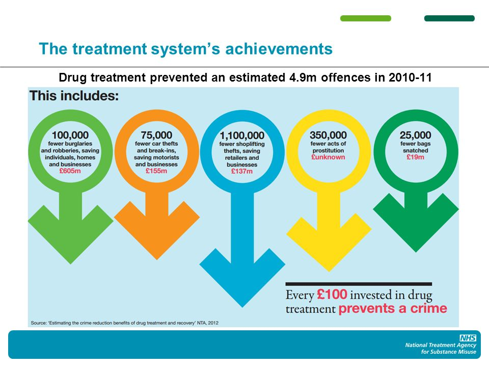 The treatment systems achievements Drug treatment prevented an estimated 4.9m offences in 2010-11