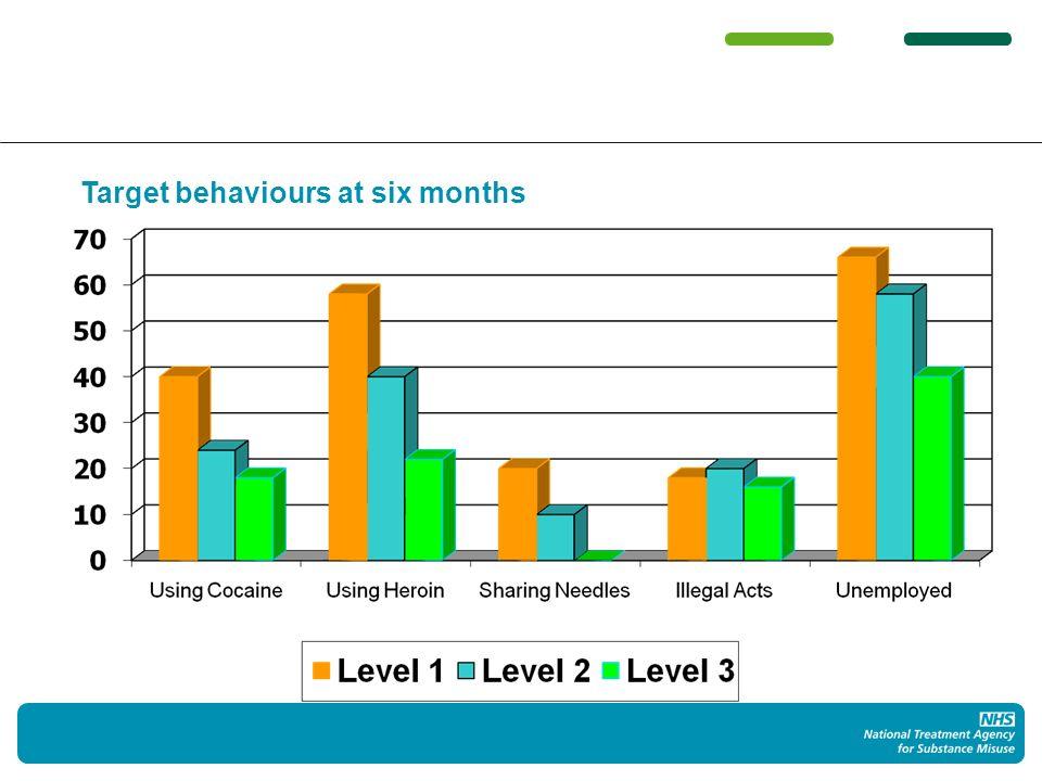 Target behaviours at six months