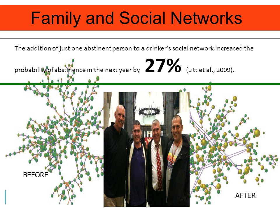 Family and Social Networks BEFORE AFTER The addition of just one abstinent person to a drinkers social network increased the probability of abstinence in the next year by 27% (Litt et al., 2009).