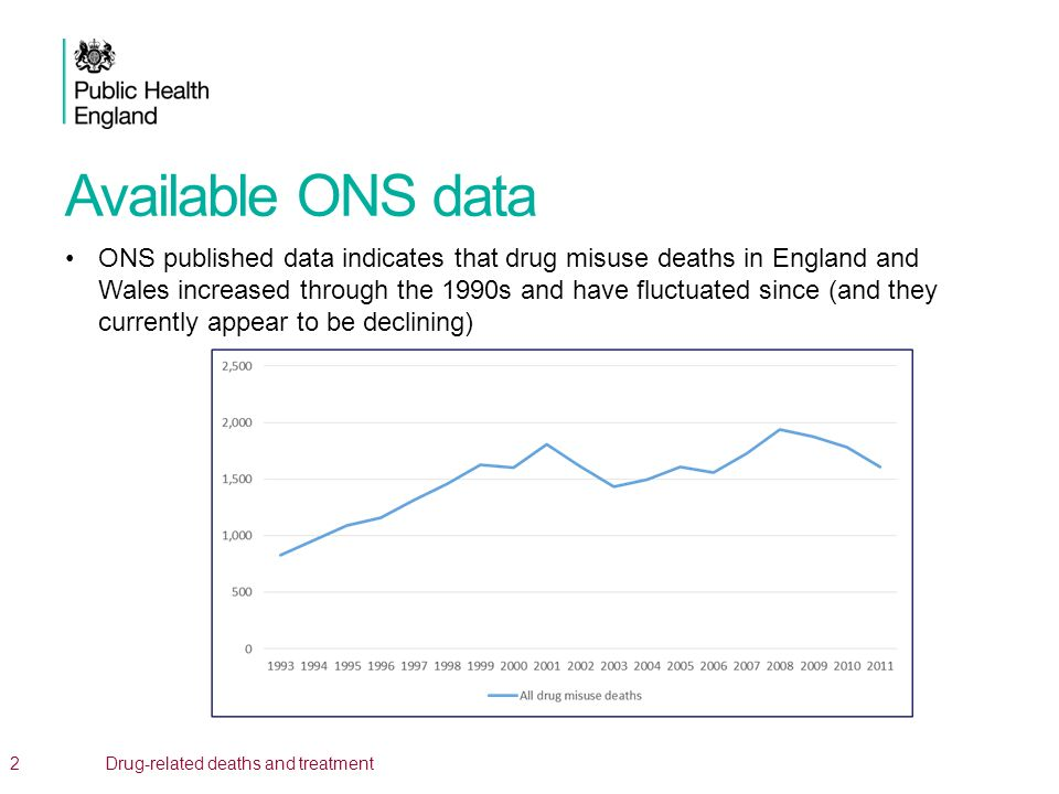 Available ONS data ONS published data indicates that drug misuse deaths in England and Wales increased through the 1990s and have fluctuated since (an
